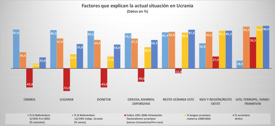 Fuente: Elaboración propia a partir de información electoral presentada en electoralgeography.com y en el artículo de Ivan Katchanovski, Regional Political Divisions in Ukraine in 1991-2006
