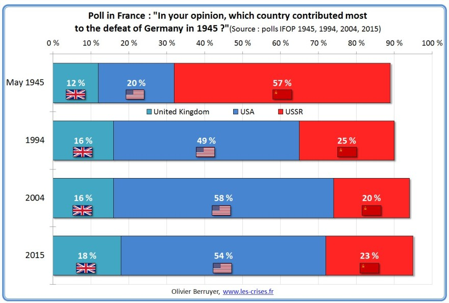 poll-france-nations-contribution-nazis-defeat-2
