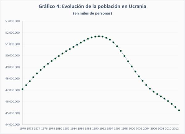 Fuente: Elaboración propia a partir de la base estadística de la ONU, UNSTATS, y de la Oficina Estadística de Ucrania