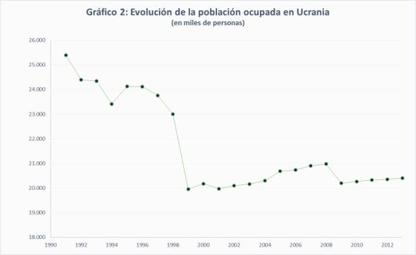 Fuente: Elaboración propia a partir de datos de la Oficina Estadística ucraniana y de la OIT.