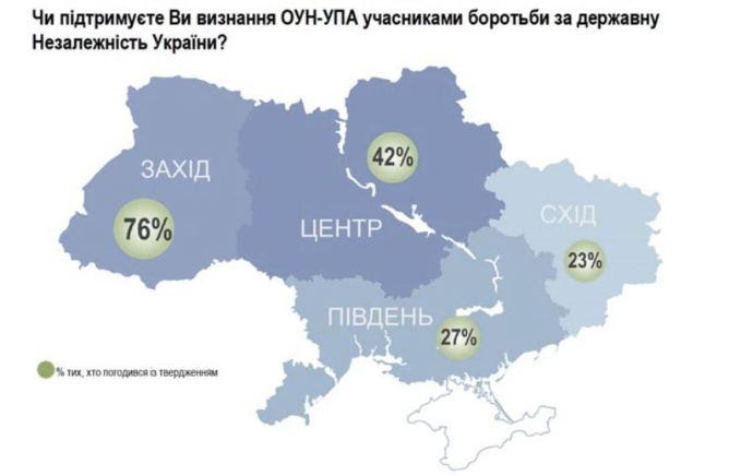 Índice de aprobación del reconocimiento a OUN-UPA. Lviv News