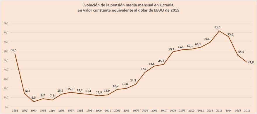 evolucion pension media