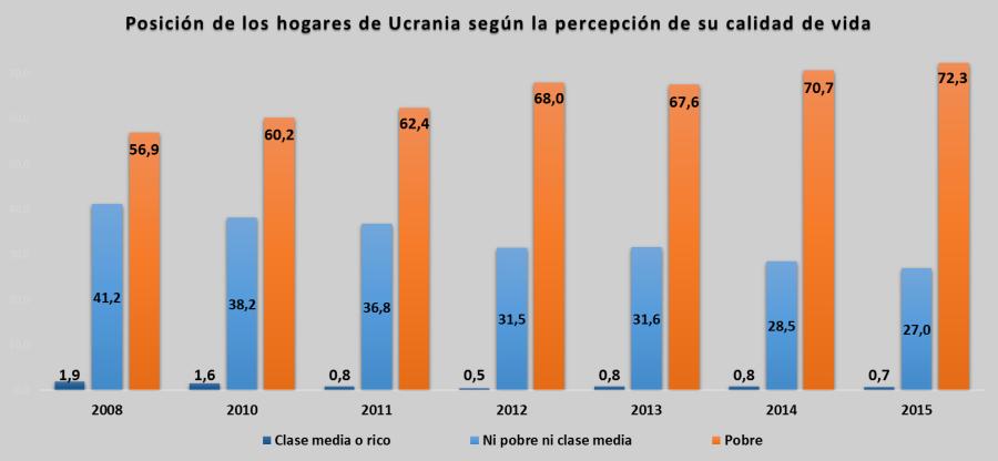Fuente: Elaboración propia a partir de datos de Ukrstat