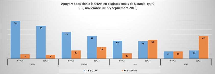 Fuente: Elaboración propia a partir de datos del IRI.